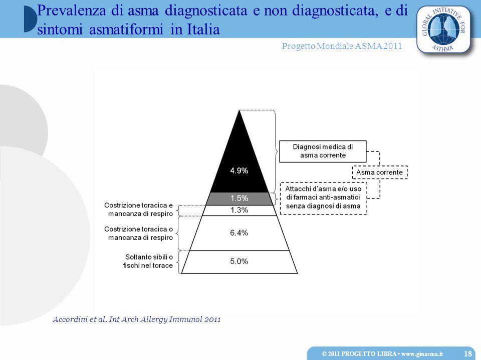 Progetto Mondiale ASMA 2011 Prevalenza di asma diagnosticata e non diagnosticata, e di sintomi asmatiformi in Italia Accordini et al. Int Arch Allergy