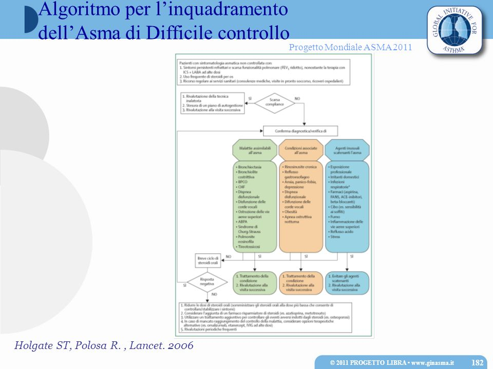 Progetto Mondiale ASMA 2011 Holgate ST, Polosa R., Lancet. 2006 Algoritmo per linquadramento dellAsma di Difficile controllo © 2011 PROGETTO LIBRA www
