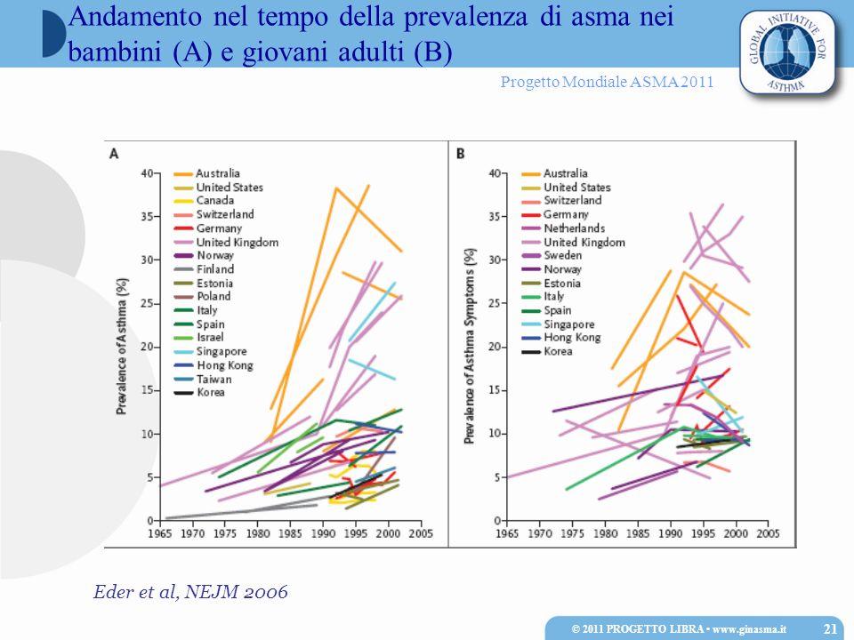 Progetto Mondiale ASMA 2011 Andamento nel tempo della prevalenza di asma nei bambini (A) e giovani adulti (B) Eder et al, NEJM 2006 21 © 2011 PROGETTO