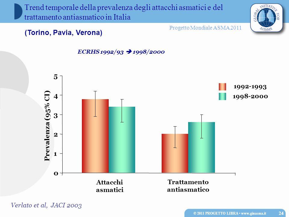Progetto Mondiale ASMA 2011 Verlato et al, JACI 2003 Attacchi asmatici Trattamento antiasmatico 1992-1993 1998-2000 0 1 2 3 4 5 Prevalenza (95% CI) Tr