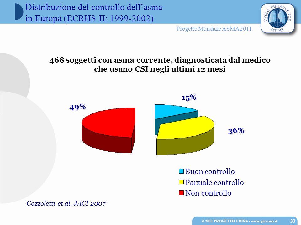 Progetto Mondiale ASMA 2011 Distribuzione del controllo dellasma in Europa (ECRHS II; 1999-2002) 15% 36% 49% Cazzoletti et al, JACI 2007 Buon controll