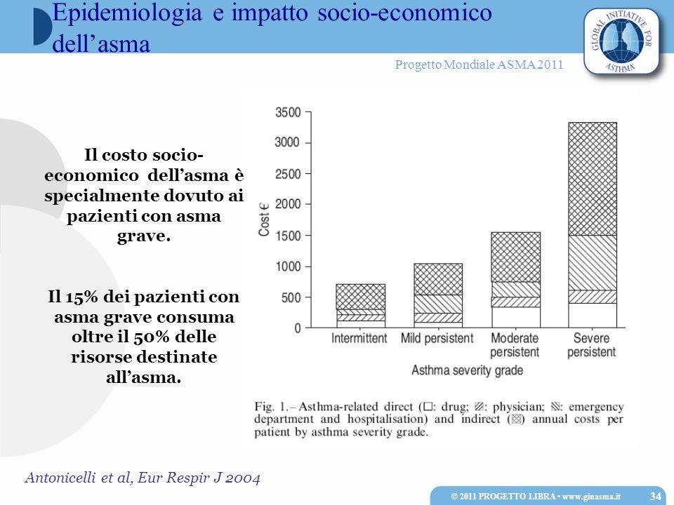 Progetto Mondiale ASMA 2011 Epidemiologia e impatto socio-economico dellasma © 2011 PROGETTO LIBRA www.ginasma.it 34 Il costo socio- economico dellasm