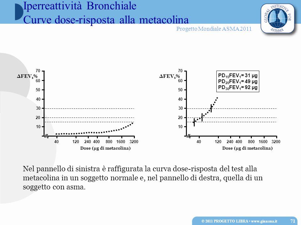 Progetto Mondiale ASMA 2011 Nel pannello di sinistra è raffigurata la curva dose-risposta del test alla metacolina in un soggetto normale e, nel panne