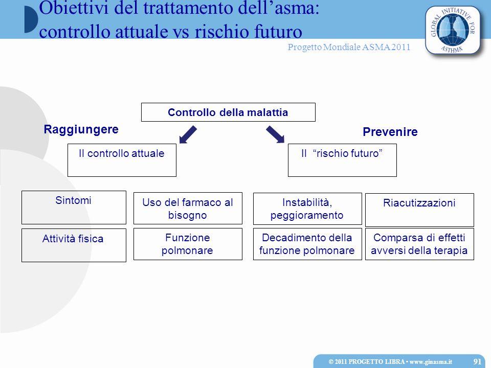 Progetto Mondiale ASMA 2011 Obiettivi del trattamento dellasma: controllo attuale vs rischio futuro © 2011 PROGETTO LIBRA www.ginasma.it 91 Controllo