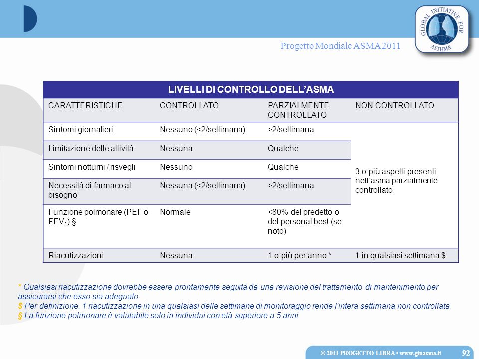 Progetto Mondiale ASMA 2011 LIVELLI DI CONTROLLO DELLASMA CARATTERISTICHECONTROLLATOPARZIALMENTE CONTROLLATO NON CONTROLLATO Sintomi giornalieriNessun