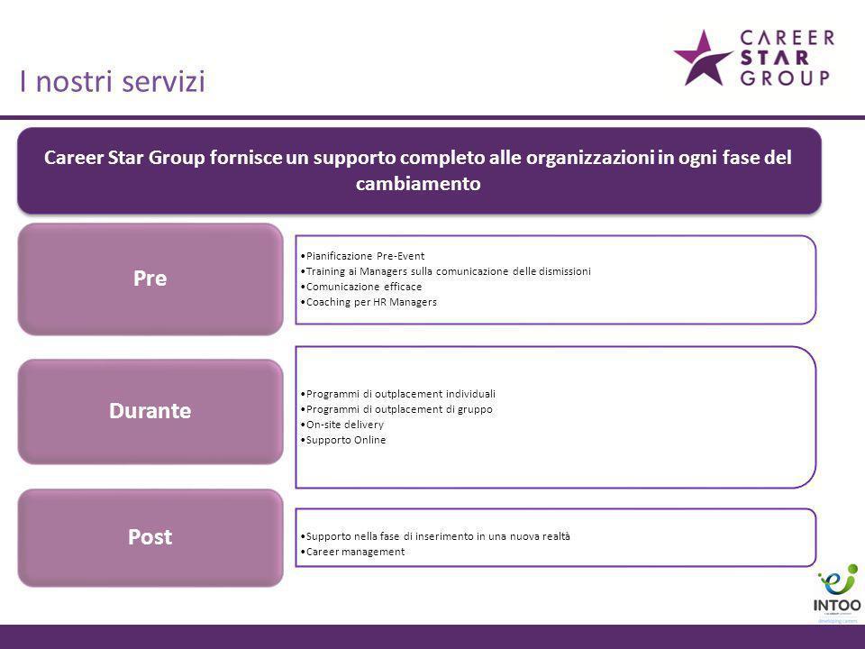 Pianificazione Pre-Event Training ai Managers sulla comunicazione delle dismissioni Comunicazione efficace Coaching per HR Managers Pre Programmi di o