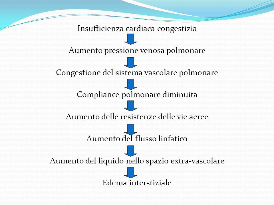 Insufficienza cardiaca congestizia Aumento pressione venosa polmonare Congestione del sistema vascolare polmonare Compliance polmonare diminuita Aumen