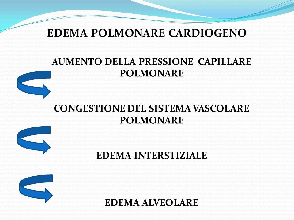 EDEMA POLMONARE CARDIOGENO AUMENTO DELLA PRESSIONE CAPILLARE POLMONARE CONGESTIONE DEL SISTEMA VASCOLARE POLMONARE EDEMA INTERSTIZIALE EDEMA ALVEOLARE