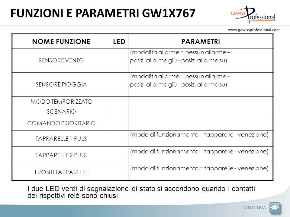 FUNZIONI E PARAMETRI GW1X767 NOME FUNZIONELEDPARAMETRI SENSORE VENTO (modalità allarme = nessun allarme – posiz.