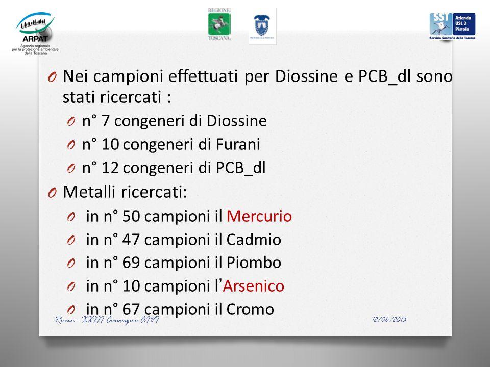 O Nei campioni effettuati per Diossine e PCB_dl sono stati ricercati : O n° 7 congeneri di Diossine O n° 10 congeneri di Furani O n° 12 congeneri di P