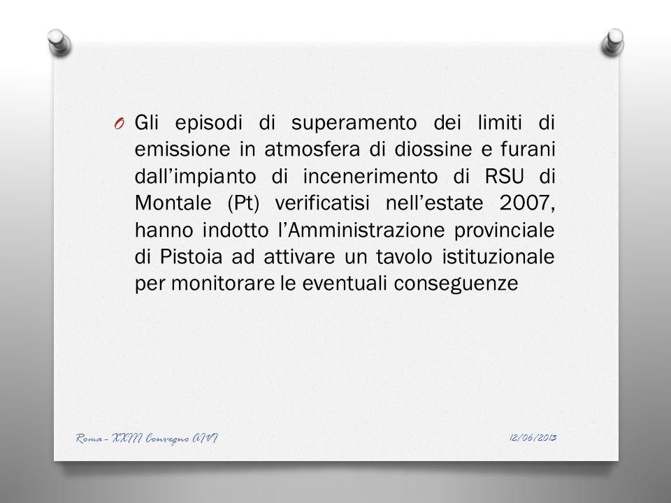 O Gli episodi di superamento dei limiti di emissione in atmosfera di diossine e furani dallimpianto di incenerimento di RSU di Montale (Pt) verificatisi nellestate 2007, hanno indotto lAmministrazione provinciale di Pistoia ad attivare un tavolo istituzionale per monitorare le eventuali conseguenze 12/06/2013 Roma - XXIII Convegno AIVI