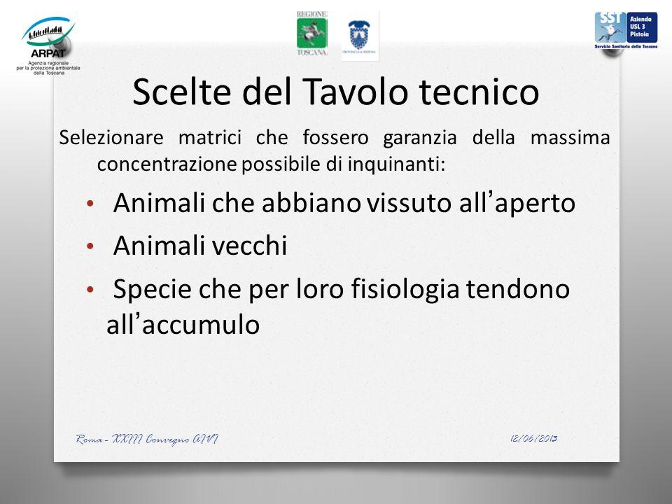 Scelte del Tavolo tecnico Selezionare matrici che fossero garanzia della massima concentrazione possibile di inquinanti: Animali che abbiano vissuto a