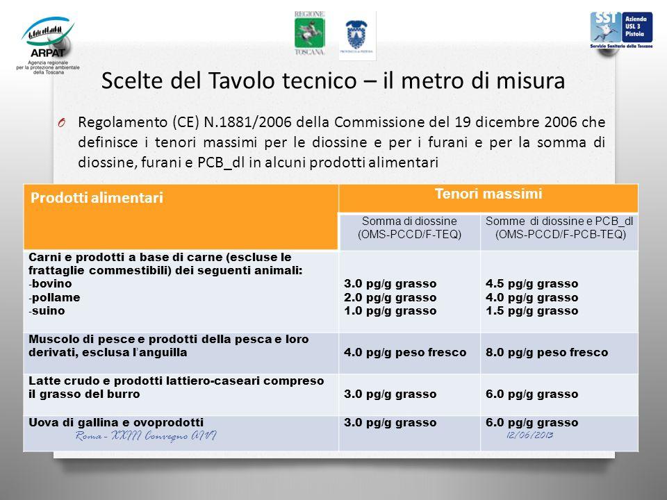Scelte del Tavolo tecnico – il metro di misura O Regolamento (CE) N.1881/2006 della Commissione del 19 dicembre 2006 che definisce i tenori massimi per le diossine e per i furani e per la somma di diossine, furani e PCB_dl in alcuni prodotti alimentari Prodotti alimentari Tenori massimi Somma di diossine (OMS-PCCD/F-TEQ) Somme di diossine e PCB_dl (OMS-PCCD/F-PCB-TEQ) Carni e prodotti a base di carne (escluse le frattaglie commestibili) dei seguenti animali: - bovino - pollame - suino 3.0 pg/g grasso 2.0 pg/g grasso 1.0 pg/g grasso 4.5 pg/g grasso 4.0 pg/g grasso 1.5 pg/g grasso Muscolo di pesce e prodotti della pesca e loro derivati, esclusa languilla4.0 pg/g peso fresco8.0 pg/g peso fresco Latte crudo e prodotti lattiero-caseari compreso il grasso del burro3.0 pg/g grasso6.0 pg/g grasso Uova di gallina e ovoprodotti3.0 pg/g grasso6.0 pg/g grasso 12/06/2013 Roma - XXIII Convegno AIVI