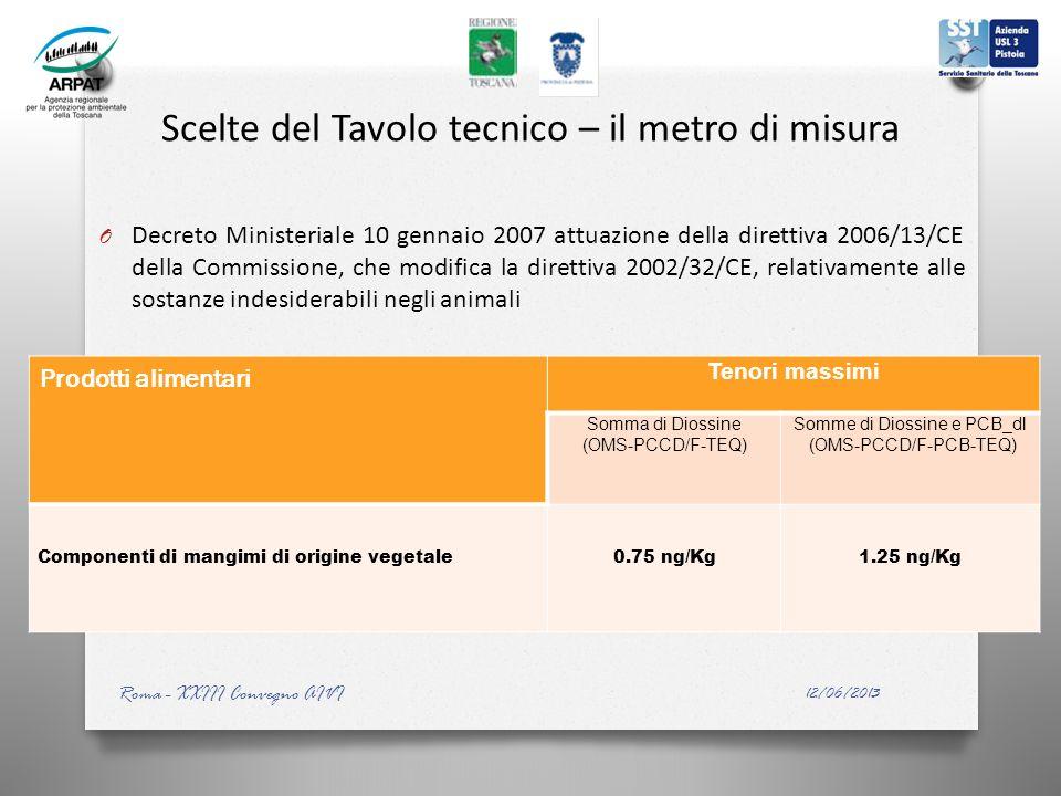 Scelte del Tavolo tecnico – il metro di misura O Decreto Ministeriale 10 gennaio 2007 attuazione della direttiva 2006/13/CE della Commissione, che modifica la direttiva 2002/32/CE, relativamente alle sostanze indesiderabili negli animali Prodotti alimentari Tenori massimi Somma di Diossine (OMS-PCCD/F-TEQ) Somme di Diossine e PCB_dl (OMS-PCCD/F-PCB-TEQ) Componenti di mangimi di origine vegetale0.75 ng/Kg1.25 ng/Kg 12/06/2013 Roma - XXIII Convegno AIVI