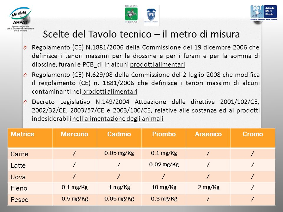 Scelte del Tavolo tecnico – il metro di misura O Regolamento (CE) N.1881/2006 della Commissione del 19 dicembre 2006 che definisce i tenori massimi per le diossine e per i furani e per la somma di diossine, furani e PCB_dl in alcuni prodotti alimentari O Regolamento (CE) N.629/08 della Commissione del 2 luglio 2008 che modifica il regolamento (CE) n.