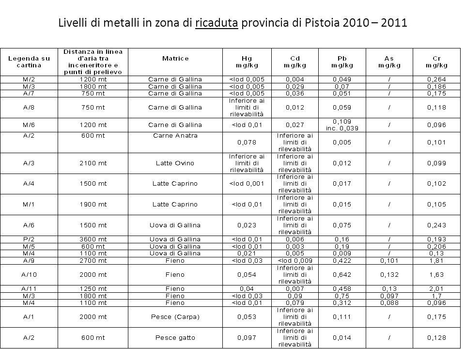 Livelli di metalli in zona di ricaduta provincia di Pistoia 2010 – 2011