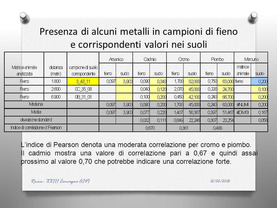 Presenza di alcuni metalli in campioni di fieno e corrispondenti valori nei suoli Lindice di Pearson denota una moderata correlazione per cromo e piombo.