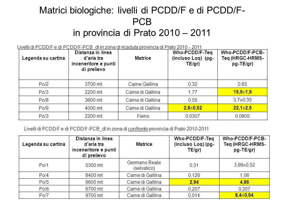 Matrici biologiche: livelli di PCDD/F e di PCDD/F- PCB in provincia di Prato 2010 – 2011 Legenda su cartina Distanza in linea d aria tra inceneritore e punti di prelievo Matrice Who-PCDD/F-Teq (incluso Loq) (pg- TE/gr) Who-PCDD/F-PCB- Teq (HRGC-HRMS- pg-TE/gr) Po/23700 mtCarne Gallina0,320,85 Po/32200 mtCarne di Gallina1,7715,5±1,9 Po/83600 mtCarne di Gallina0,553,7±0,35 Po/94000 mtCarne di Gallina2,8±0,5222,1±2,5 Po/32200 mtFieno0,03070,0905 Legenda su cartina Distanza in linea d aria tra inceneritore e punti di prelievo Matrice Who-PCDD/F-Teq (incluso Loq) (pg- TE/gr) Who-PCDD/F-PCB- Teq (HRGC-HRMS- pg-TE/gr) Po/15300 mt Germano Reale (selvatico) 0,313,99±0,52 Po/48400 mtCarne di Gallina0,1281,06 Po/59600 mtCarne di Gallina2,944,86 Po/66700 mtCarne di Gallina0,207 Po/79700 mtCarne di Gallina0,0148,4±0,94 Livelli di PCDD/F e di PCDD/F-PCB_dl in zona di ricaduta provincia di Prato 2010 - 2011 Livelli di PCDD/F e di PCDD/F-PCB_dl in zona di confronto provincia di Prato 2010-2011