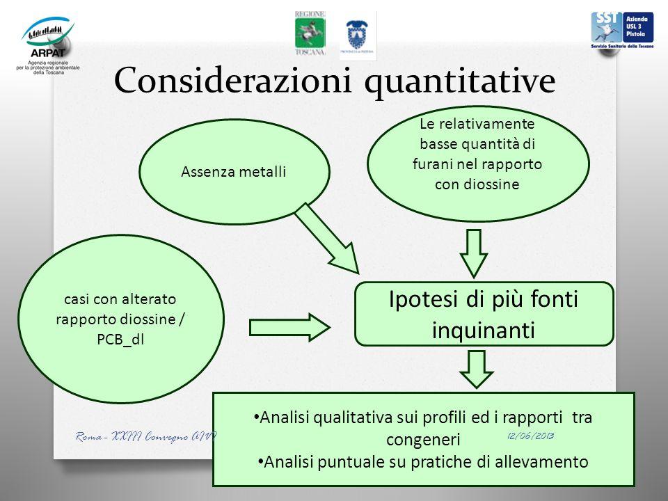 Considerazioni quantitative Assenza metalli Le relativamente basse quantità di furani nel rapporto con diossine casi con alterato rapporto diossine /