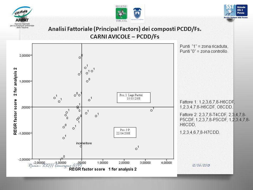 Analisi Fattoriale (Principal Factors) dei composti PCDD/Fs. CARNI AVICOLE – PCDD/Fs Pos. 1 Lago Pertini 10/03/2008 Pos. 3 P 22/04/2008 Punti 1 = zona