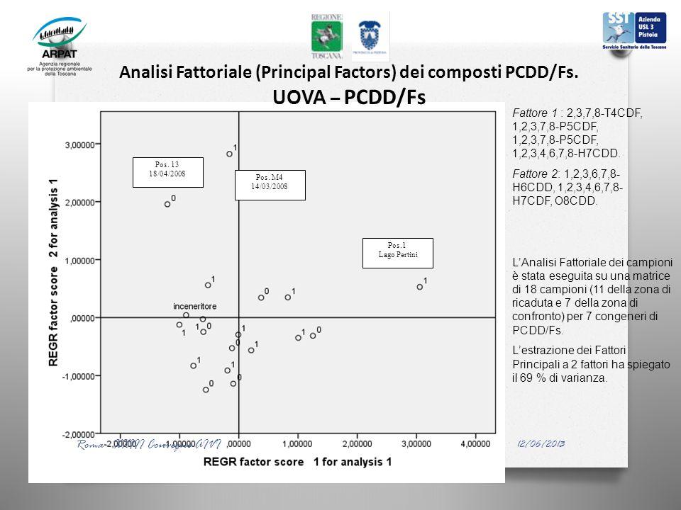 Pos.1 Lago Pertini Pos. 13 18/04/2008 Pos. M4 14/03/2008 Analisi Fattoriale (Principal Factors) dei composti PCDD/Fs. UOVA – PCDD/Fs Fattore 1 : 2,3,7