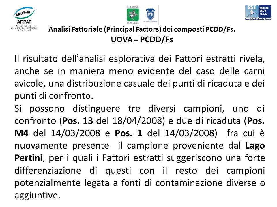 Analisi Fattoriale (Principal Factors) dei composti PCDD/Fs. UOVA – PCDD/Fs Il risultato dellanalisi esplorativa dei Fattori estratti rivela, anche se