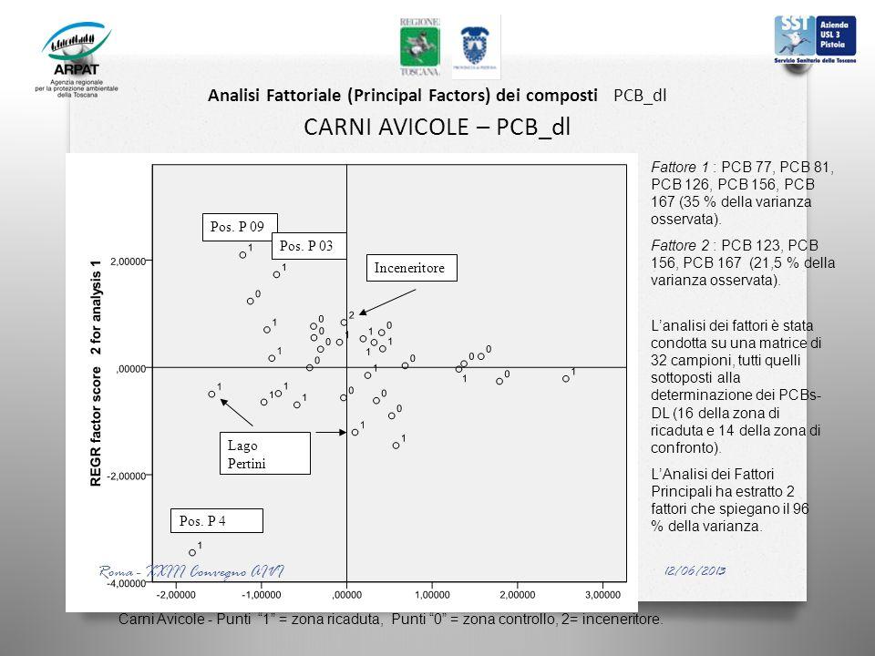 Analisi Fattoriale (Principal Factors) dei composti PCB_dl CARNI AVICOLE – PCB_dl Inceneritore Pos. P 4 Pos. P 09 Pos. P 03 Lago Pertini Lanalisi dei