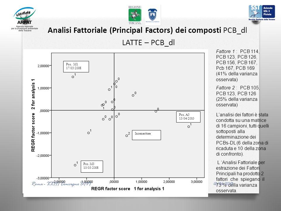 Analisi Fattoriale (Principal Factors) dei composti PCB_dl LATTE – PCB_dl Inceneritore Pos. M3 10/03/2008 Pos. M1 17/03/2008 Pos. A3 13/04/2010 Fattor