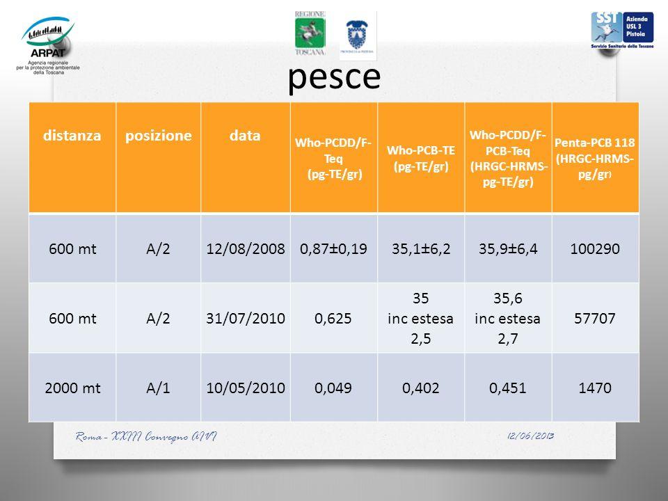 pesce distanzaposizionedata Who-PCDD/F- Teq (pg-TE/gr) Who-PCB-TE (pg-TE/gr) Who-PCDD/F- PCB-Teq (HRGC-HRMS- pg-TE/gr) Penta-PCB 118 (HRGC-HRMS- pg/gr ) 600 mtA/212/08/20080,87±0,1935,1±6,235,9±6,4100290 600 mtA/231/07/20100,625 35 inc estesa 2,5 35,6 inc estesa 2,7 57707 2000 mtA/110/05/20100,0490,4020,4511470 12/06/2013 Roma - XXIII Convegno AIVI