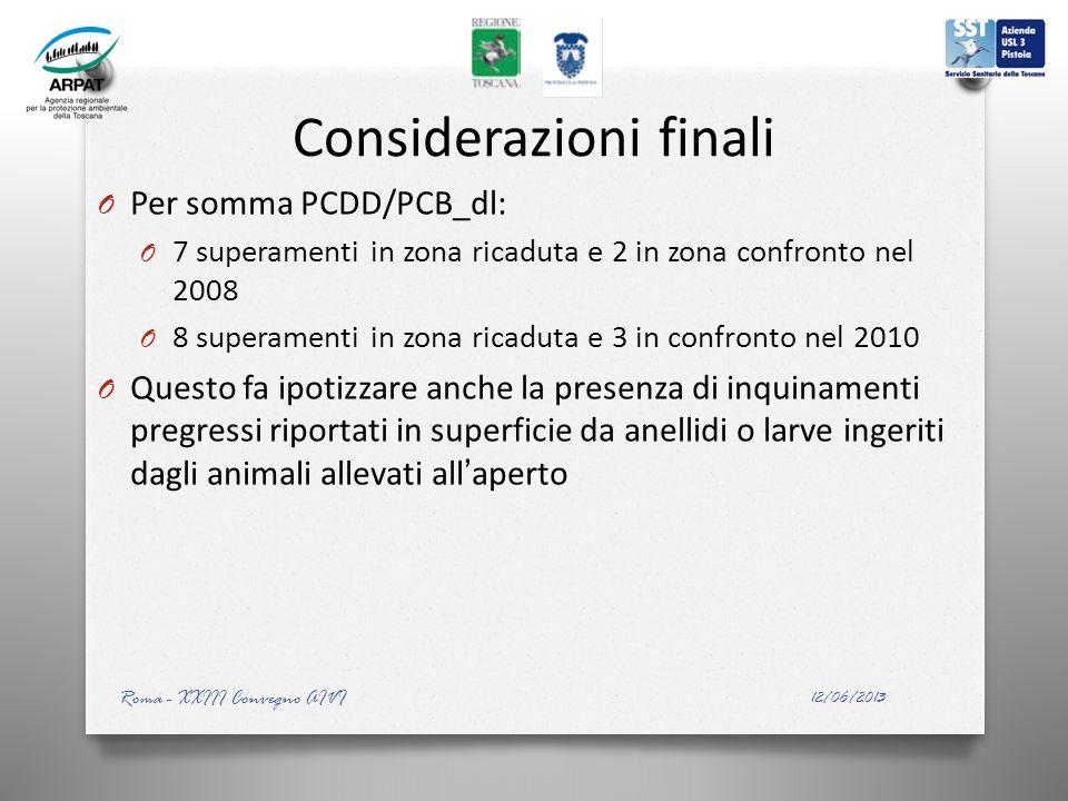 Considerazioni finali O Per somma PCDD/PCB_dl: O 7 superamenti in zona ricaduta e 2 in zona confronto nel 2008 O 8 superamenti in zona ricaduta e 3 in