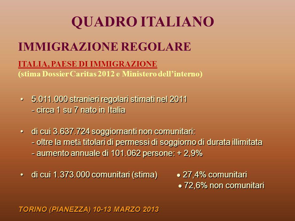 IMMIGRAZIONE IRREGOLARE (Ministero Interni) TORINO (PIANEZZA) 10-13 MARZO 2013 transitati nei CIE 7.753 respinti alle frontiere 8.921 rimpatriati/espulsi 16.242 non ottemperanti 21.989 MIGRANTI SENZA AUTORIZZAZIONE AL SOGGIORNO (IRREGOLARI) (Ministero dellInterno) nel 2012: 134.576 domande di emersione dallirregolarità.