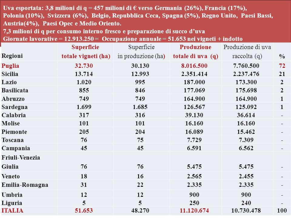Uva esportata: 3,8 milioni di q = 457 milioni di verso Germania (26%), Francia (17%), Polonia (10%), Svizzera (6%), Belgio, Repubblica Ceca, Spagna (5