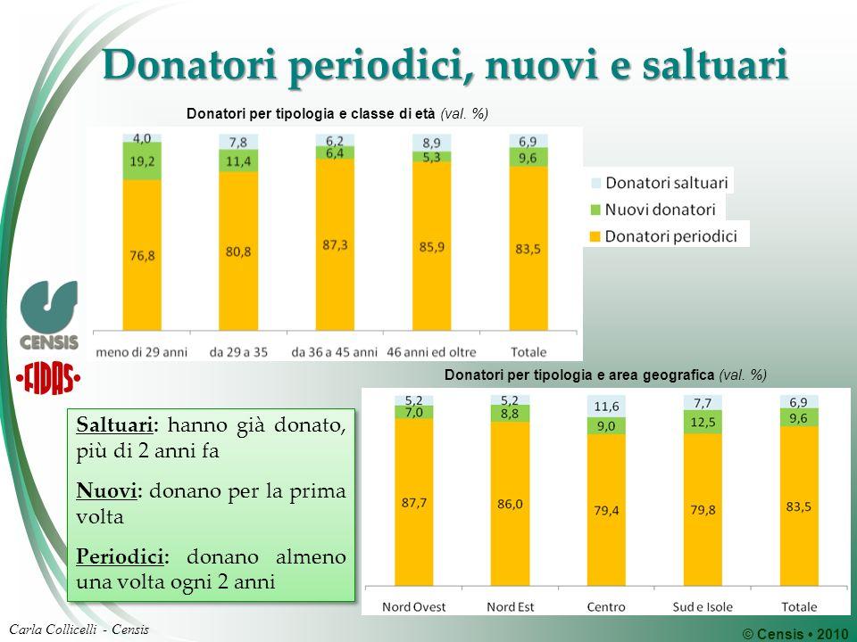 © Censis 2010 Carla Collicelli - Censis Donatori periodici, nuovi e saltuari Saltuari: hanno già donato, più di 2 anni fa Nuovi: donano per la prima v