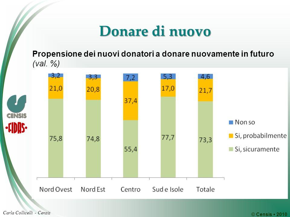 © Censis 2010 Carla Collicelli - Censis Donare di nuovo Propensione dei nuovi donatori a donare nuovamente in futuro (val.