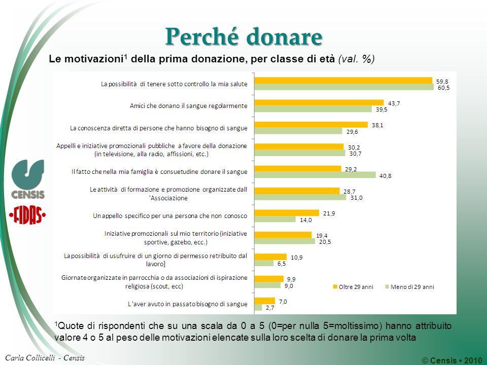 © Censis 2010 Carla Collicelli - Censis Perché donare Le motivazioni 1 della prima donazione, per classe di età (val. %) 1 Quote di rispondenti che su