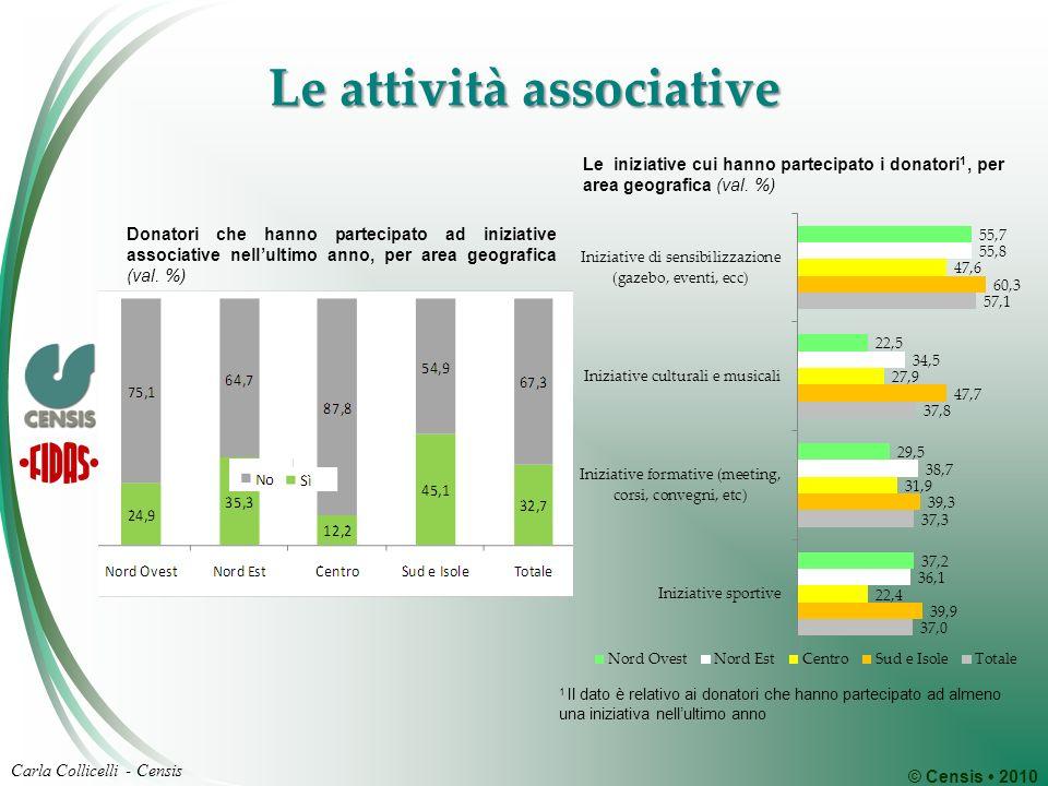 © Censis 2010 Carla Collicelli - Censis Le attività associative Donatori che hanno partecipato ad iniziative associative nellultimo anno, per area geografica (val.