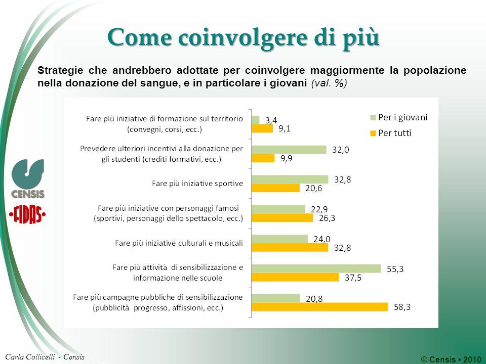 © Censis 2010 Carla Collicelli - Censis Come coinvolgere di più Strategie che andrebbero adottate per coinvolgere maggiormente la popolazione nella do