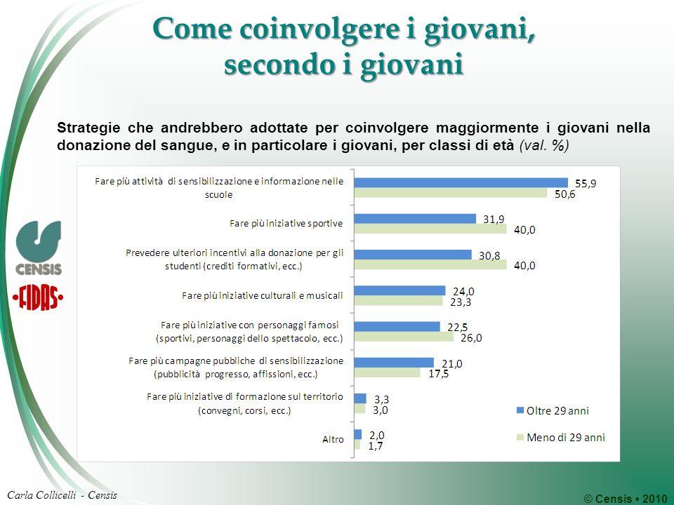 © Censis 2010 Carla Collicelli - Censis Come coinvolgere i giovani, secondo i giovani Strategie che andrebbero adottate per coinvolgere maggiormente i giovani nella donazione del sangue, e in particolare i giovani, per classi di età (val.