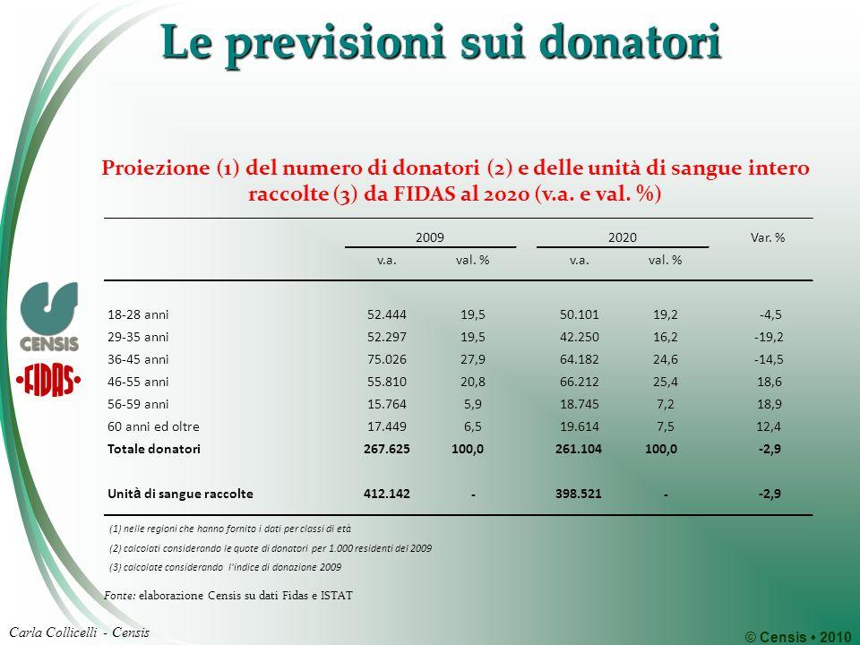 © Censis 2010 Carla Collicelli - Censis Le previsioni sui donatori Var. % v.a.val. %v.a.val. % 18-28 anni52.44419,550.10119,2-4,5 29-35 anni52.29719,5