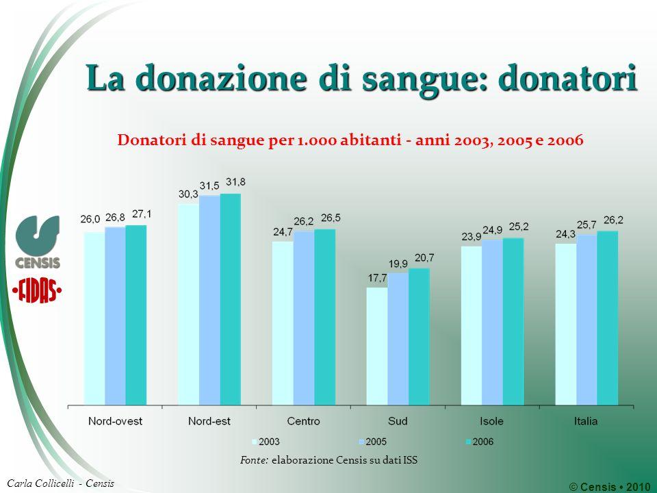 © Censis 2010 Carla Collicelli - Censis La donazione di sangue: donatori Donatori di sangue per 1.000 abitanti - anni 2003, 2005 e 2006 Fonte: elaborazione Censis su dati ISS