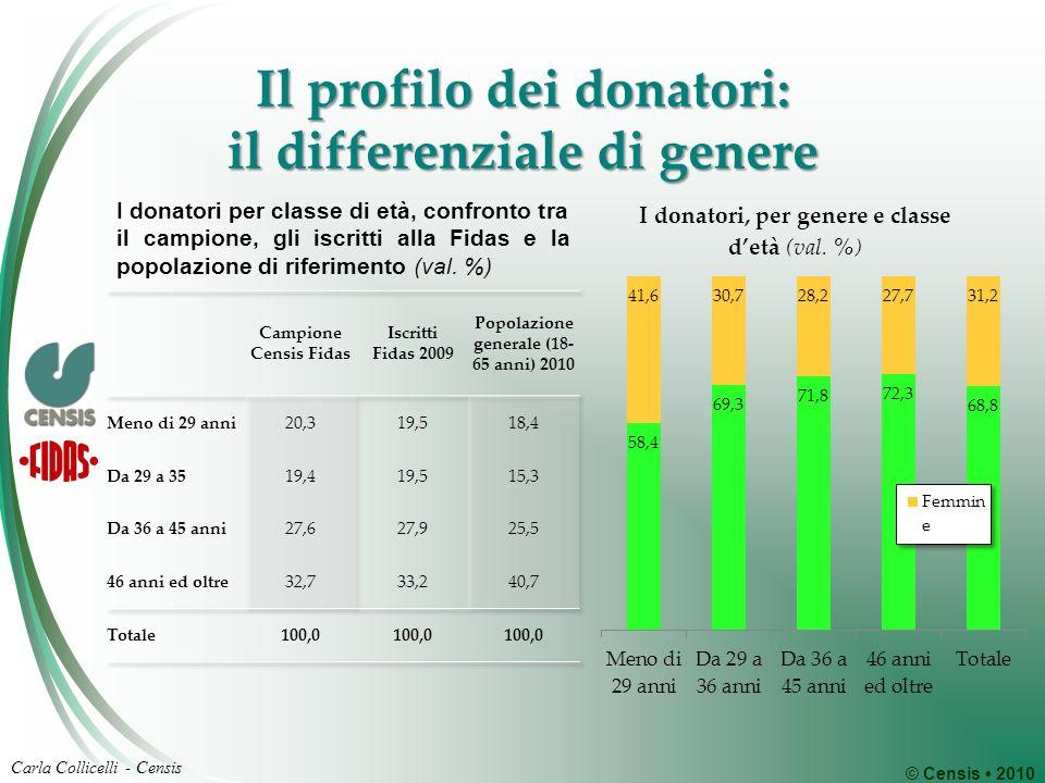© Censis 2010 Carla Collicelli - Censis Il profilo dei donatori: il differenziale di genere I donatori per classe di età, confronto tra il campione, gli iscritti alla Fidas e la popolazione di riferimento (val.