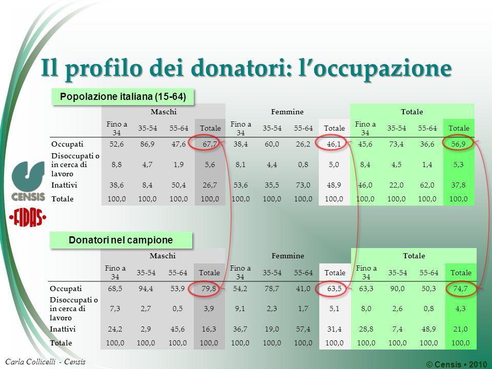 © Censis 2010 Carla Collicelli - Censis Il profilo dei donatori: loccupazione MaschiFemmineTotale Fino a 34 35-5455-64Totale Fino a 34 35-5455-64Total