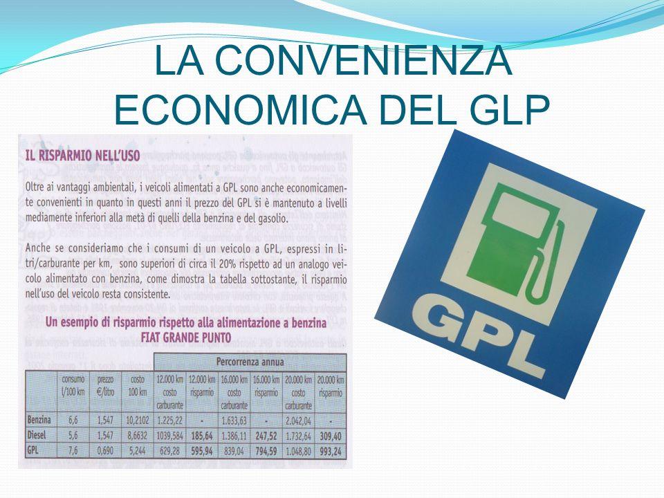 LA CONVENIENZA ECONOMICA DEL GLP