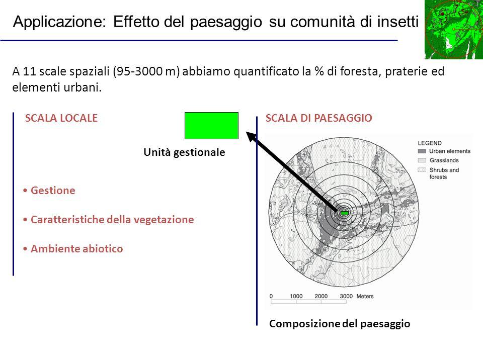 A 11 scale spaziali (95-3000 m) abbiamo quantificato la % di foresta, praterie ed elementi urbani. Composizione del paesaggio SCALA DI PAESAGGIO Unità