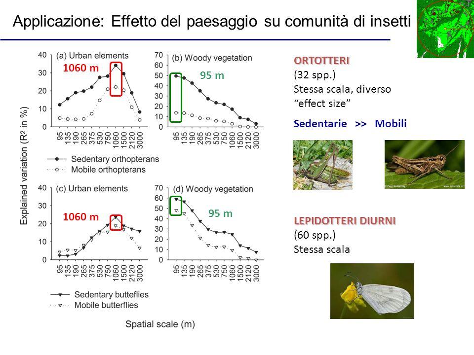 ORTOTTERI (32 spp.) Stessa scala, diverso effect size 95 m LEPIDOTTERI DIURNI (60 spp.) Stessa scala 95 m 1060 m Sedentarie >> Mobili Applicazione: Ef
