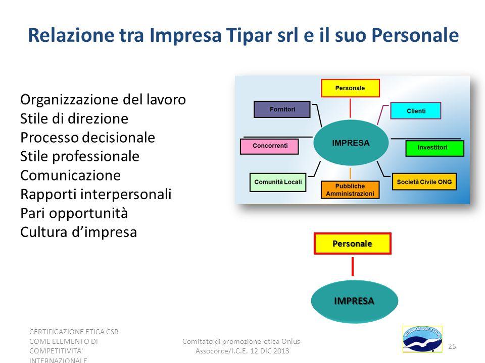 Relazione tra Impresa Tipar srl e il suo Personale IMPRESA Personale Organizzazione del lavoro Stile di direzione Processo decisionale Stile professio