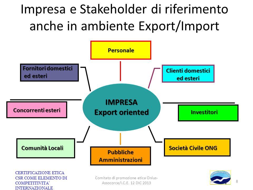 Impresa e Stakeholder di riferimento anche in ambiente Export/Import IMPRESA Export oriented Clienti domestici ed esteri Investitori Fornitori domesti