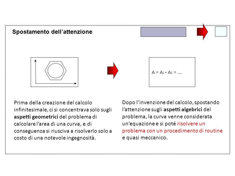 Spostamento dellattenzione A = A 1 - A 2 = …. Prima della creazione del calcolo infinitesimale, ci si concentrava solo sugli aspetti geometrici del pr