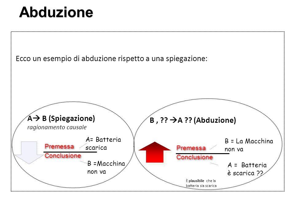 Abduzione Ecco un esempio di abduzione rispetto a una spiegazione: Premessa Conclusione Premessa Conclusione A = Batteria è scarica ?? B = La Macchina