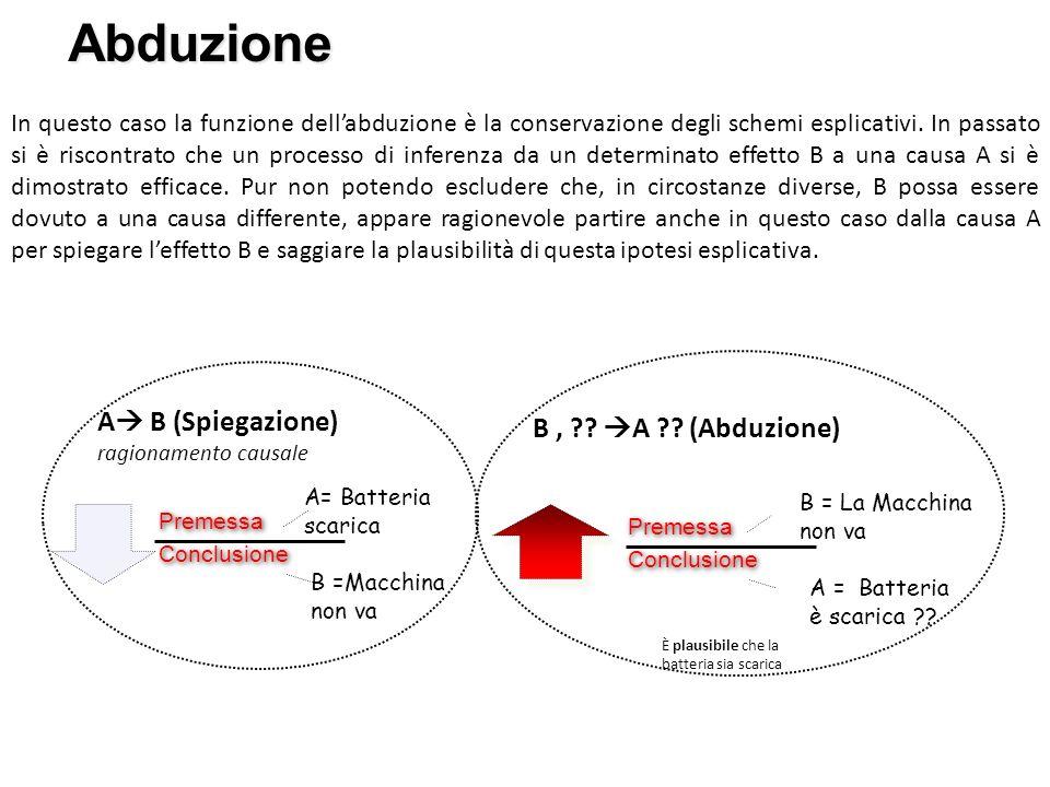 Abduzione In questo caso la funzione dellabduzione è la conservazione degli schemi esplicativi. In passato si è riscontrato che un processo di inferen